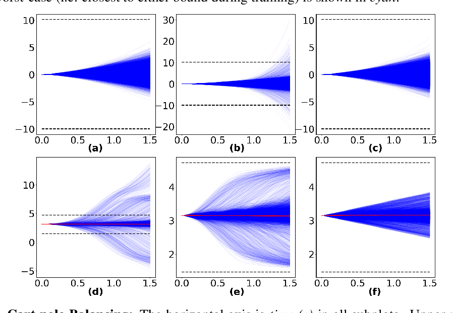 Figure 3 for Safe Optimal Control Using Stochastic Barrier Functions and Deep Forward-Backward SDEs