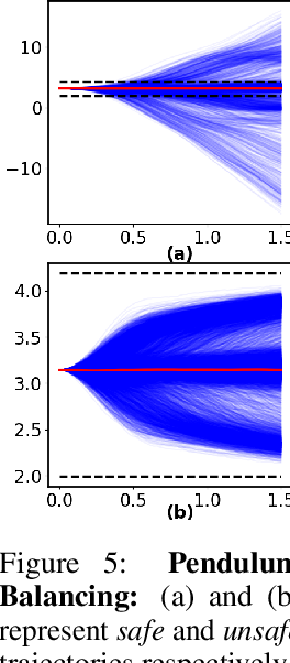 Figure 4 for Safe Optimal Control Using Stochastic Barrier Functions and Deep Forward-Backward SDEs