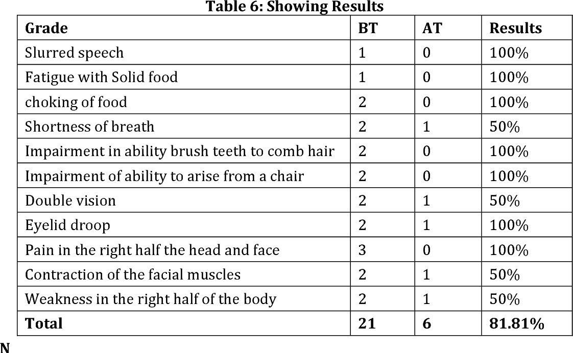 Table 6 from A CRITICAL UNDERSTANDING OF MYASTHENIA GRAVIS AND IT'S