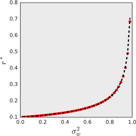 Figure 3 for A Correspondence Between Random Neural Networks and Statistical Field Theory