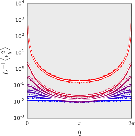 Figure 4 for A Correspondence Between Random Neural Networks and Statistical Field Theory