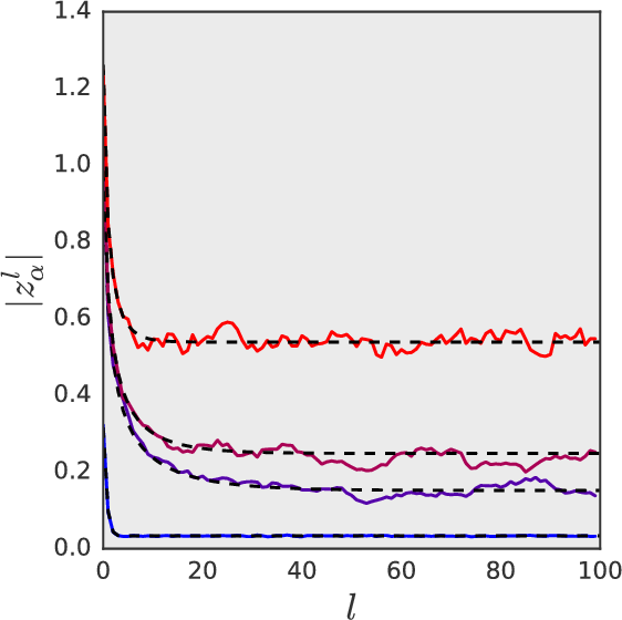 Figure 1 for A Correspondence Between Random Neural Networks and Statistical Field Theory