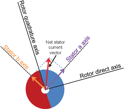 Figure 2 from Speed control of non-collocated stator-rotor