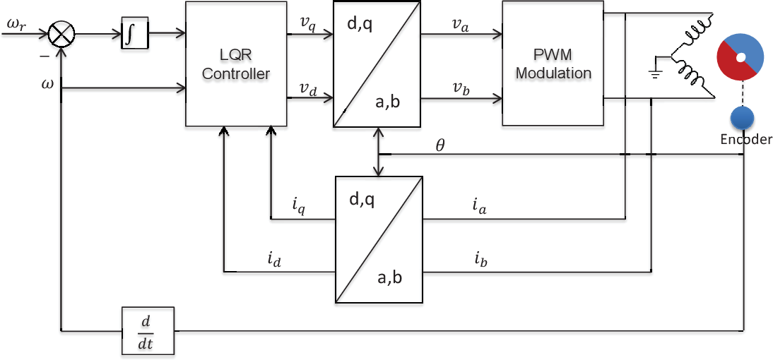 Figure 4 from Speed control of non-collocated stator-rotor