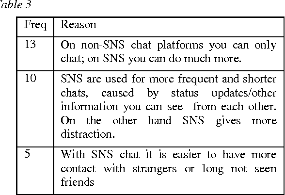 Social sites for chatting with strangers