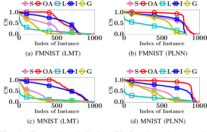 Figure 4 for Exact and Consistent Interpretation of Piecewise Linear Models Hidden behind APIs: A Closed Form Solution
