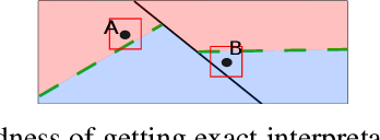 Figure 1 for Exact and Consistent Interpretation of Piecewise Linear Models Hidden behind APIs: A Closed Form Solution