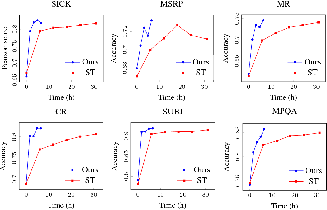 Figure 4 for An efficient framework for learning sentence representations
