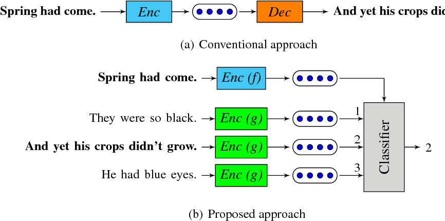 Figure 1 for An efficient framework for learning sentence representations