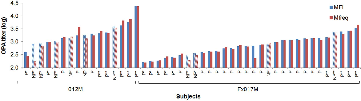 Figure 1. Phagocytic activity by subjects in 012M and Fx017M cohorts. OPA, as measured by MFI (red) and Mfreq (blue) OPA titers for each subject in the 012M and Fx017M cohorts, denoted by their protection status as protected ('P', solid bars) or not protected ('NP', hatched bars). Subjects selected for low and high phagocytic activity pools are shown as '*' and '**', respectively, for both cohorts.