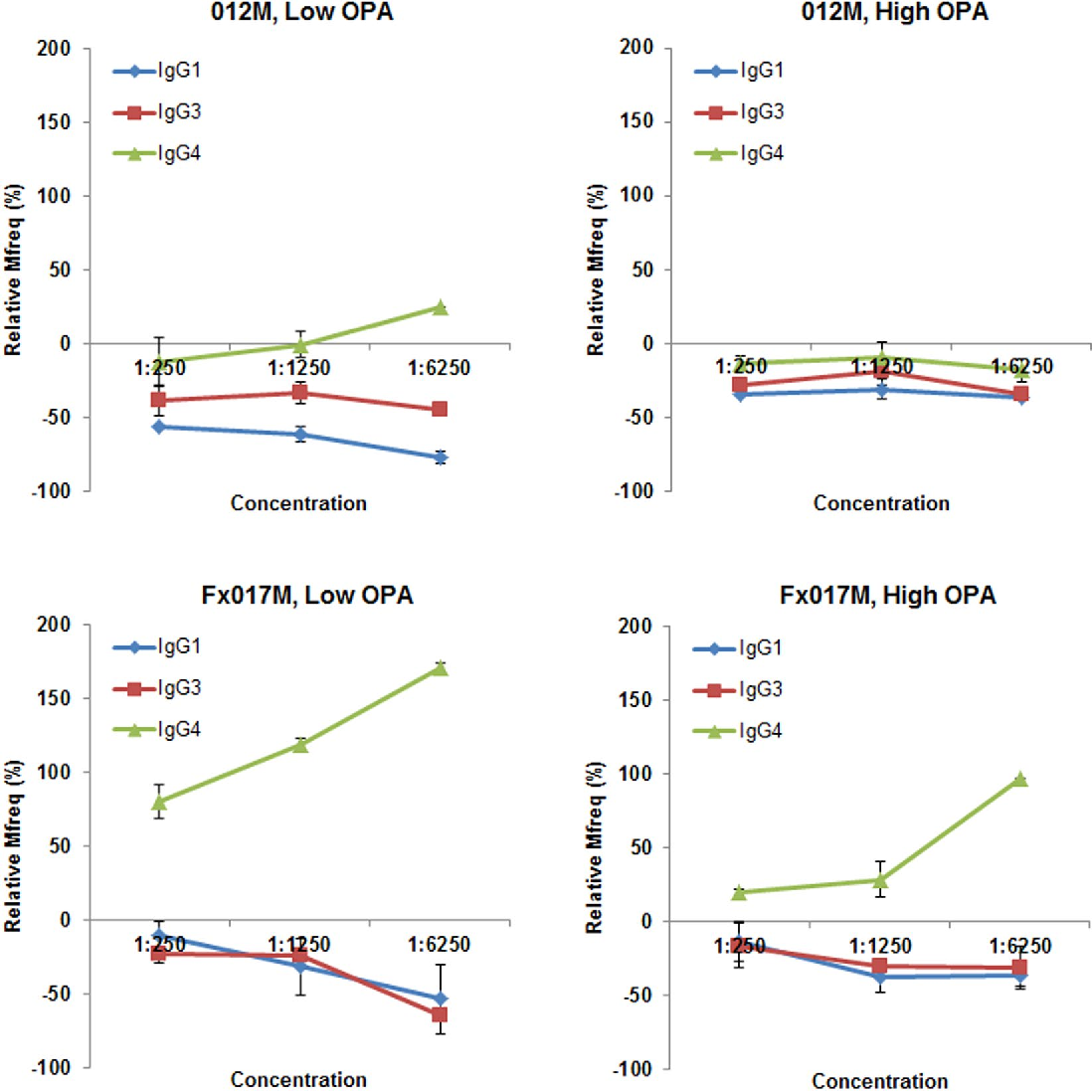 Figure 5. Serum opsonophagocytic activity following depletion of IgG isotype subclasses at a range of serum concentrations. The change in Mfreq relative to the non-depleted sample is shown following depletion of IgG1, IgG3, and IgG4 for the low-OPA and high-OPA pools for the 012M and Fx017M cohorts.