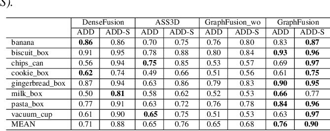 Figure 2 for SHREC 2020 track: 6D Object Pose Estimation