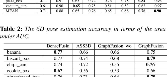 Figure 4 for SHREC 2020 track: 6D Object Pose Estimation