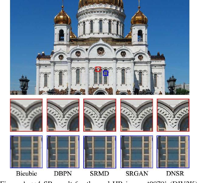 Figure 1 for Unsupervised Degradation Learning for Single Image Super-Resolution