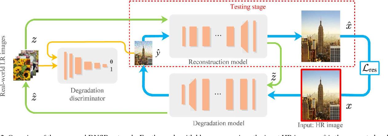 Figure 3 for Unsupervised Degradation Learning for Single Image Super-Resolution