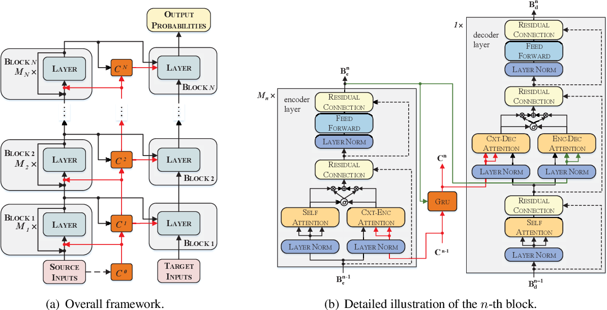 Figure 1 for Multiscale Collaborative Deep Models for Neural Machine Translation