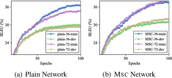 Figure 4 for Multiscale Collaborative Deep Models for Neural Machine Translation