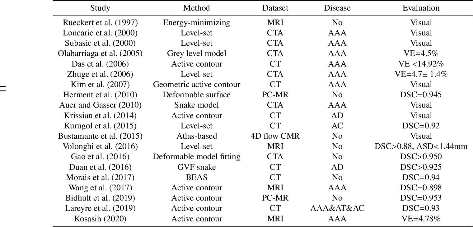 Figure 4 for AI-based Aortic Vessel Tree Segmentation for Cardiovascular Diseases Treatment: Status Quo