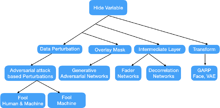 Figure 3 for Maximal adversarial perturbations for obfuscation: Hiding certain attributes while preserving rest