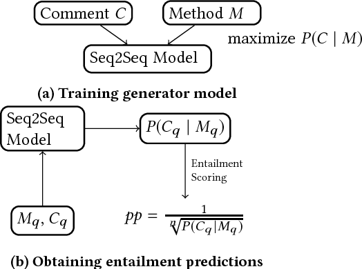 Figure 1 for Deep Learning to Detect Redundant Method Comments