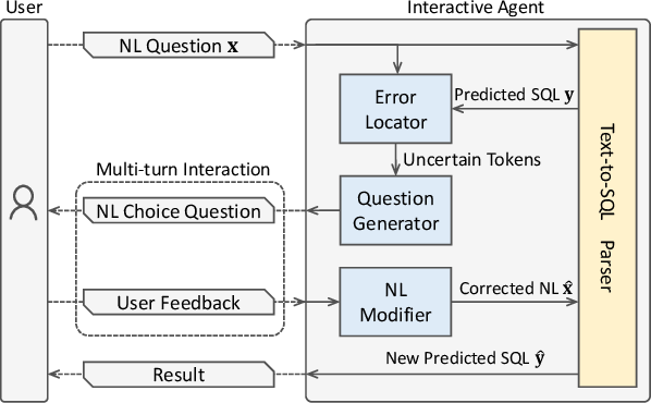 """Figure 1 for """"What Do You Mean by That?"""" A Parser-Independent Interactive Approach for Enhancing Text-to-SQL"""