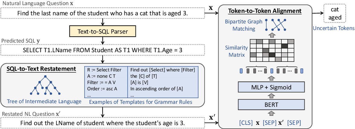 """Figure 4 for """"What Do You Mean by That?"""" A Parser-Independent Interactive Approach for Enhancing Text-to-SQL"""