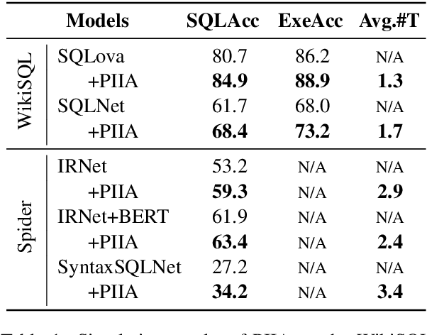 """Figure 2 for """"What Do You Mean by That?"""" A Parser-Independent Interactive Approach for Enhancing Text-to-SQL"""