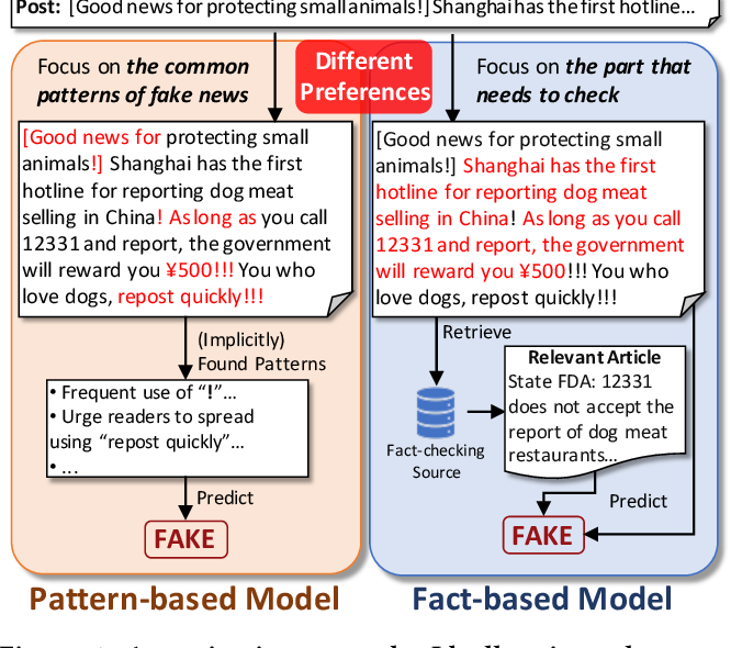 Figure 1 for Integrating Pattern- and Fact-based Fake News Detection via Model Preference Learning