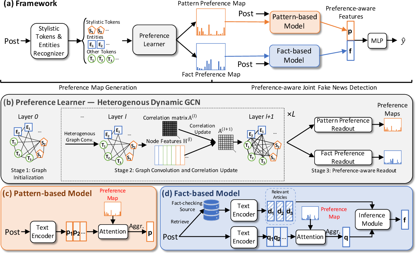 Figure 3 for Integrating Pattern- and Fact-based Fake News Detection via Model Preference Learning