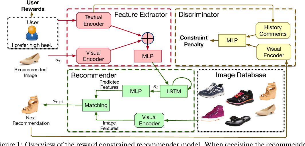 Figure 1 for Reward Constrained Interactive Recommendation with Natural Language Feedback