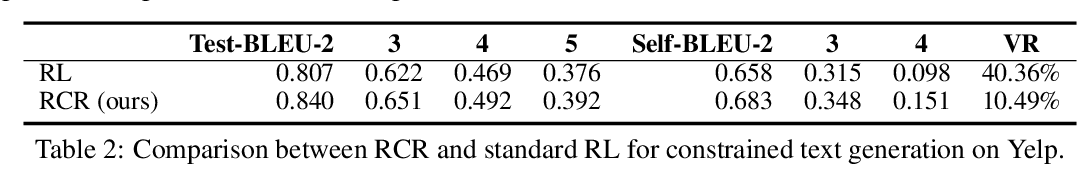 Figure 4 for Reward Constrained Interactive Recommendation with Natural Language Feedback