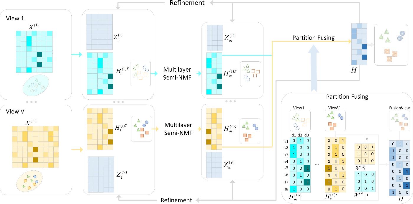 Figure 1 for Multi-view Clustering via Deep Matrix Factorization and Partition Alignment