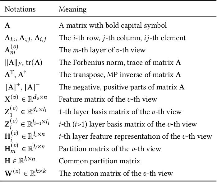 Figure 2 for Multi-view Clustering via Deep Matrix Factorization and Partition Alignment