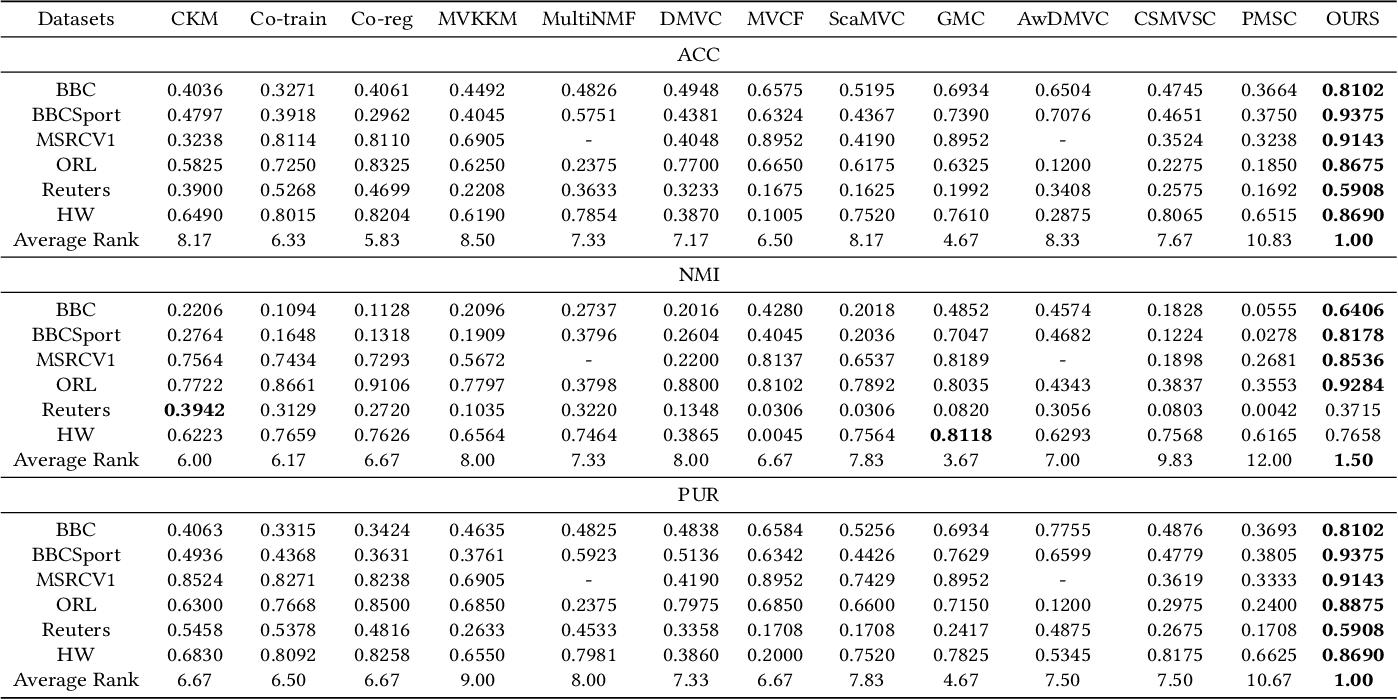 Figure 3 for Multi-view Clustering via Deep Matrix Factorization and Partition Alignment