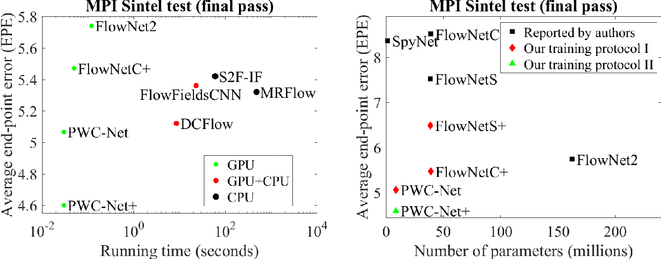Figure 1 for Models Matter, So Does Training: An Empirical Study of CNNs for Optical Flow Estimation