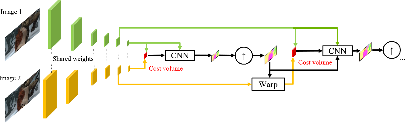 Figure 3 for Models Matter, So Does Training: An Empirical Study of CNNs for Optical Flow Estimation