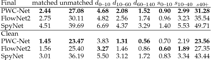 Figure 4 for Models Matter, So Does Training: An Empirical Study of CNNs for Optical Flow Estimation