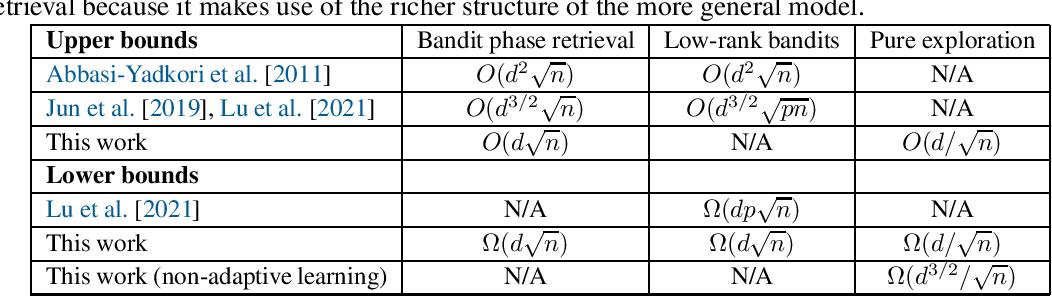 Figure 1 for Bandit Phase Retrieval