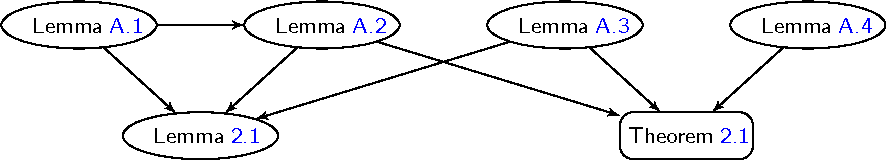 Figure 1 for Oracle Inequalities for High-dimensional Prediction