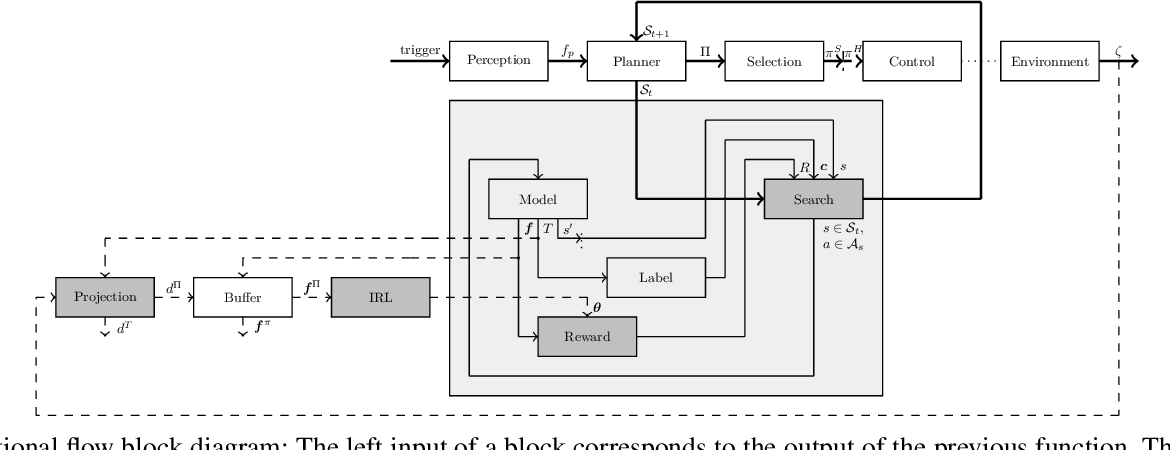 Figure 2 for Driving with Style: Inverse Reinforcement Learning in General-Purpose Planning for Automated Driving