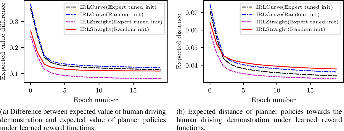 Figure 3 for Driving with Style: Inverse Reinforcement Learning in General-Purpose Planning for Automated Driving