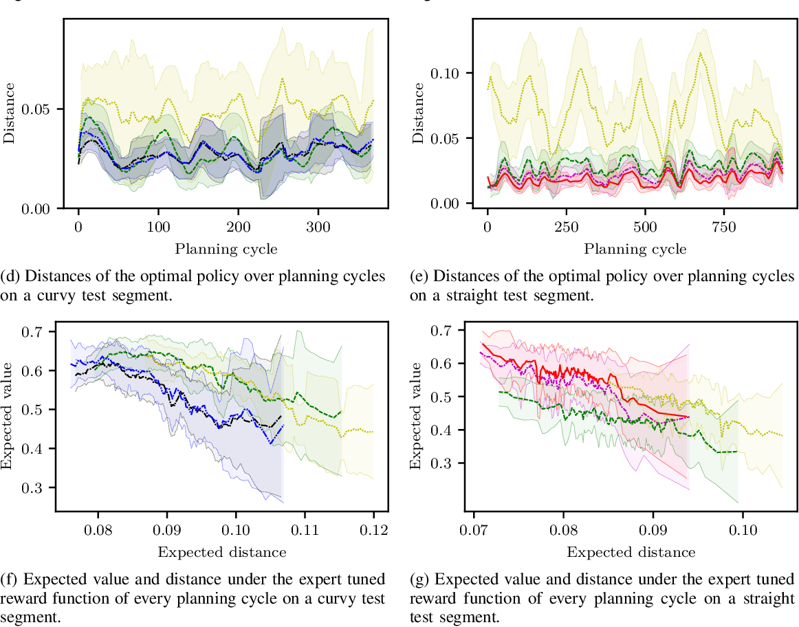 Figure 4 for Driving with Style: Inverse Reinforcement Learning in General-Purpose Planning for Automated Driving