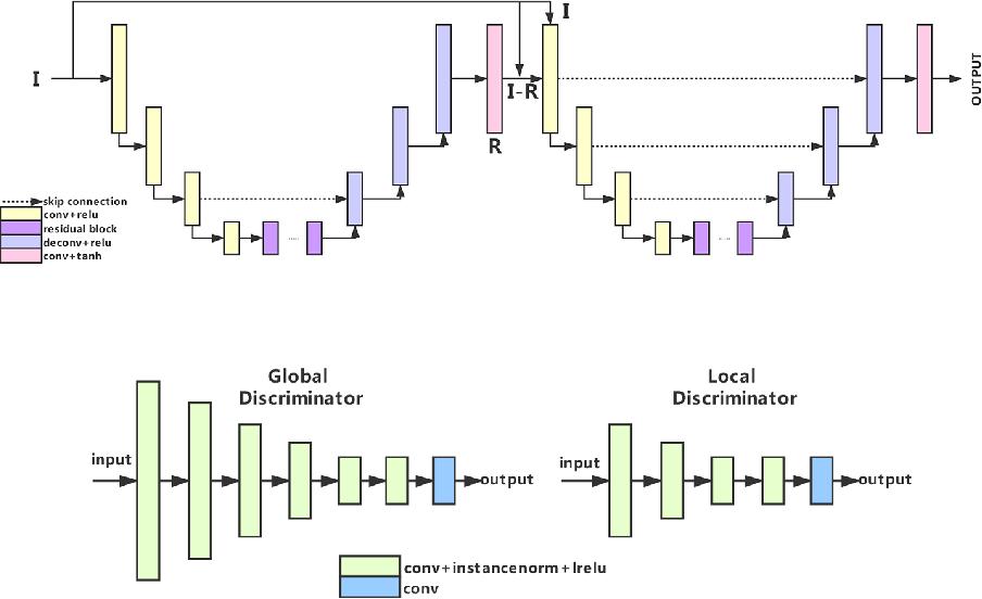 Figure 4 for AIM 2020 Challenge on Rendering Realistic Bokeh