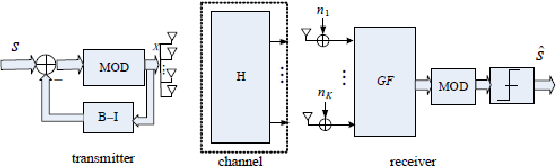 Figure 1. Block diagram of the original THP precoding structure.