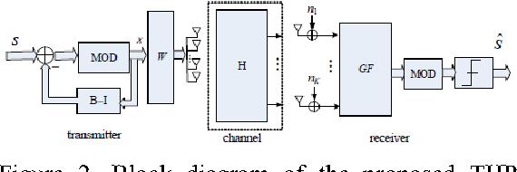 Figure 2. Block diagram of the proposed THP precoding structure.