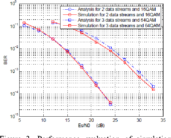 Figure 3. Performance evaluation of simulation and theory analysis for 4 4 MIMO with 16QAM and 64 QAM, 2 or 3 data streams applied.