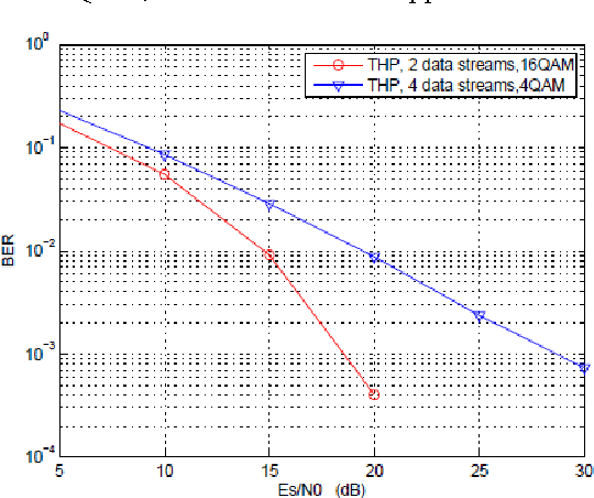 Figure 4. Performance comparison between proposed scheme with 2 data streams and the original THP precoding scheme, 4 4 MIMO, 8 b/s/Hz.