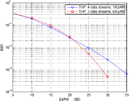 Figure 5. Performance comparison between proposed scheme with 3 data streams and the original THP precoding scheme, 4 4 MIMO.