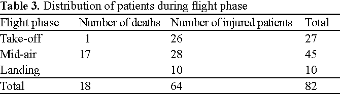 PDF] Characteristics of injuries caused by paragliding