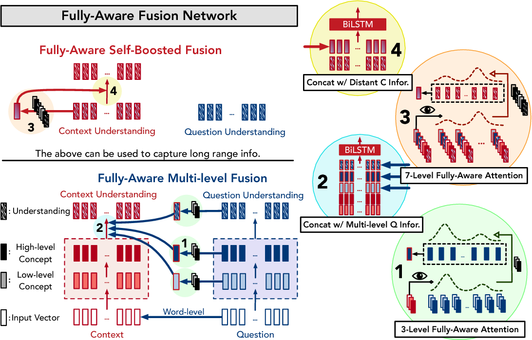 Figure 4 for FusionNet: Fusing via Fully-Aware Attention with Application to Machine Comprehension